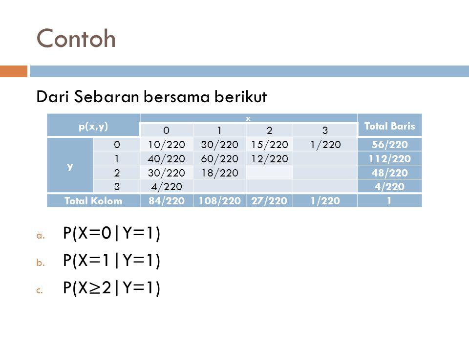 Contoh Dari Sebaran bersama berikut P(X=0|Y=1) P(X=1|Y=1) P(X≥2|Y=1)