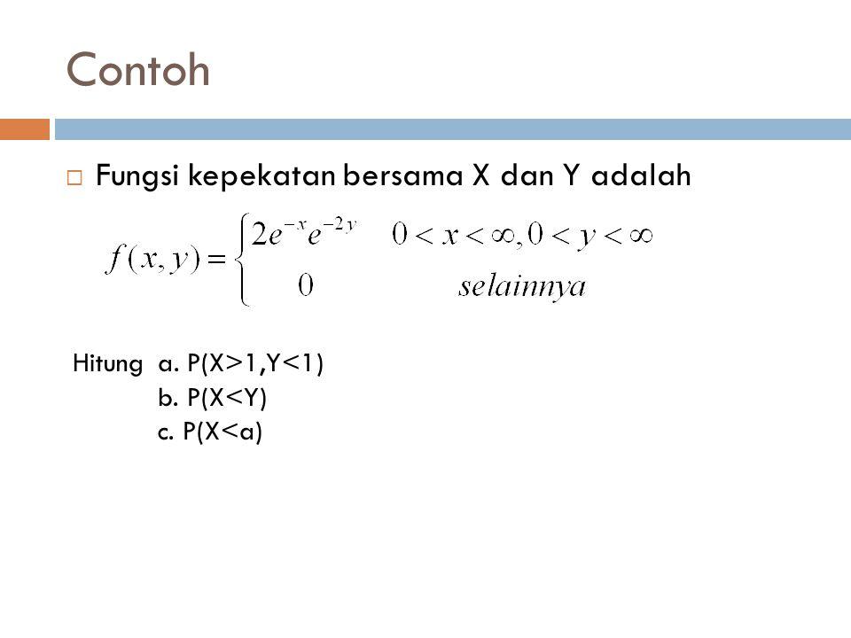 Contoh Fungsi kepekatan bersama X dan Y adalah