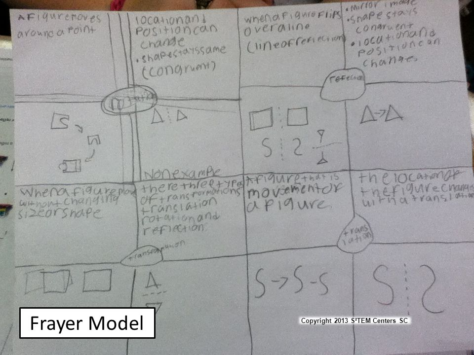 Frayer Student Work Frayer Model