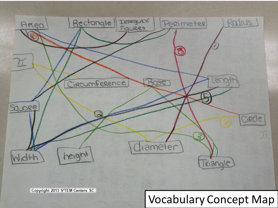 Vocabulary Concept Map
