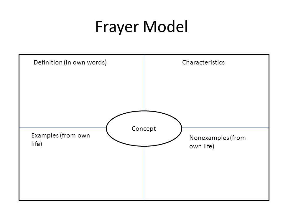 Frayer Model D Definition (in own words) Characteristics Concept