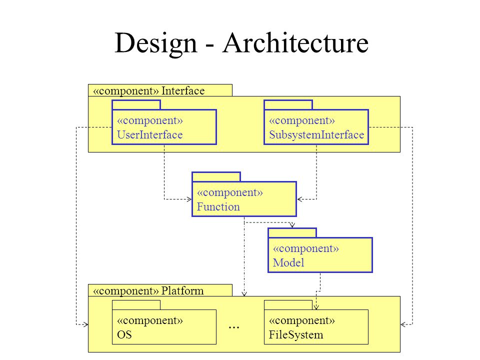 Design - Architecture ... «component» Interface «component»