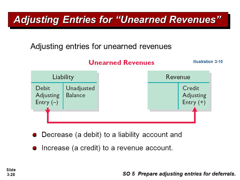 Adjusting Entries for Unearned Revenues
