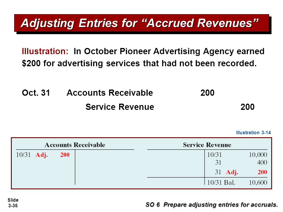 Adjusting Entries for Accrued Revenues