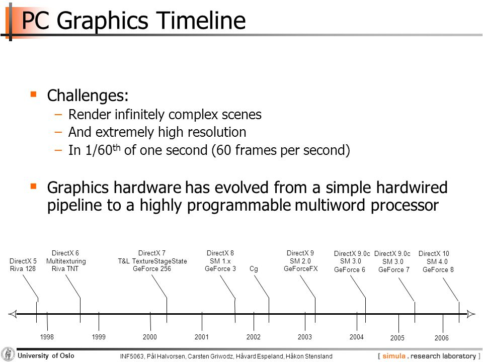 PC Graphics Timeline Challenges: