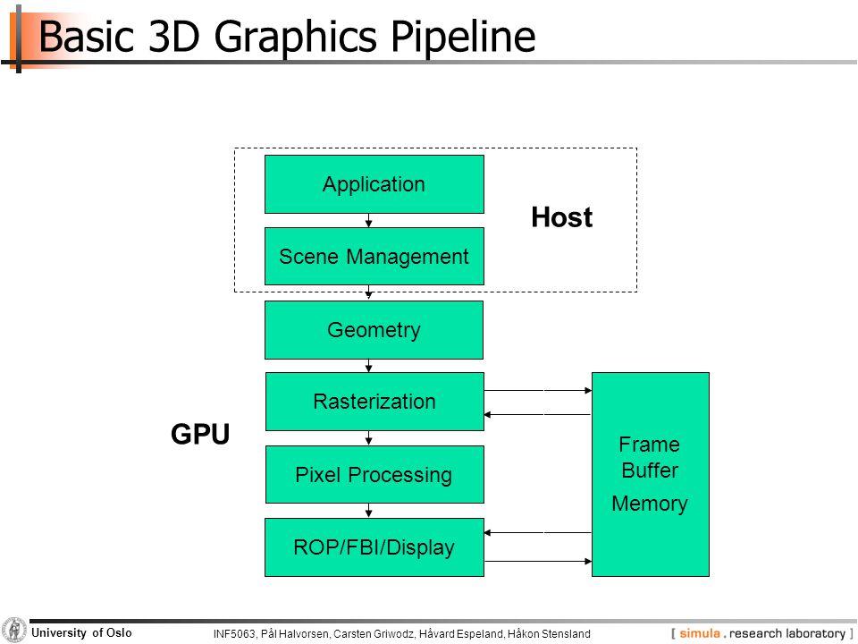 Basic 3D Graphics Pipeline