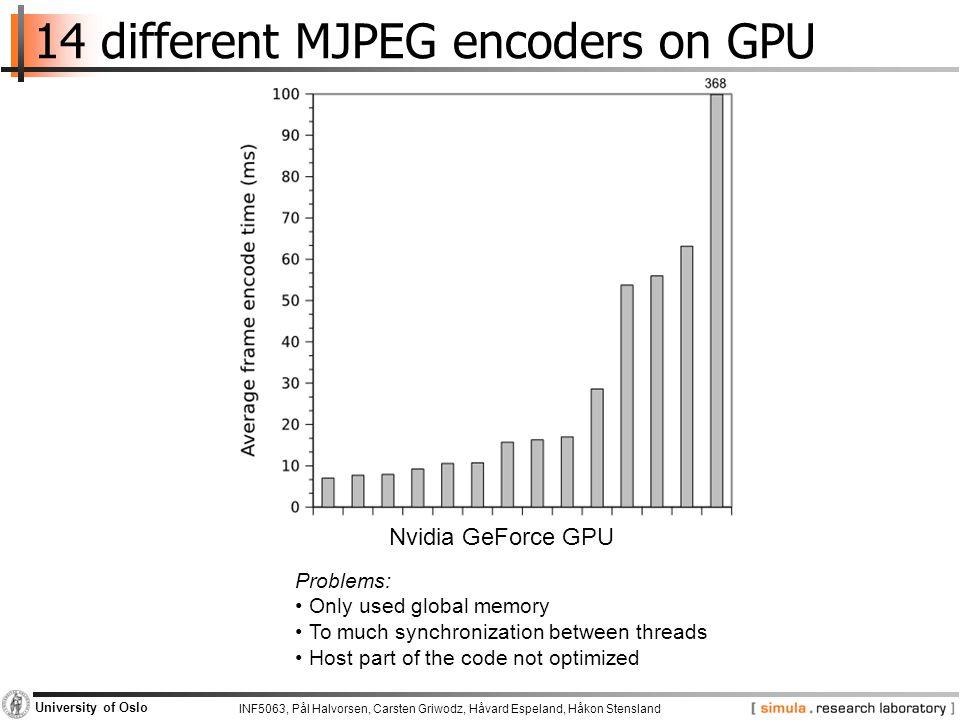 14 different MJPEG encoders on GPU