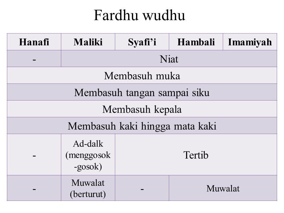 Fardhu wudhu - Niat Membasuh muka Membasuh tangan sampai siku