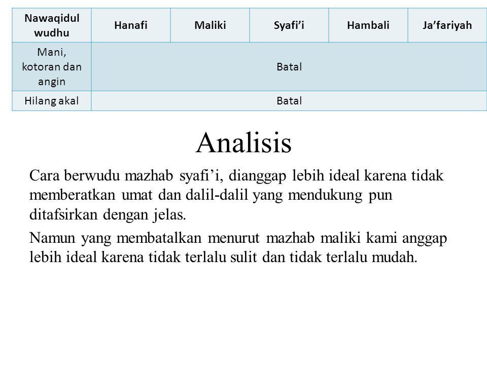 Nawaqidul wudhu Hanafi. Maliki. Syafi'i. Hambali. Ja'fariyah. Mani, kotoran dan angin. Batal.