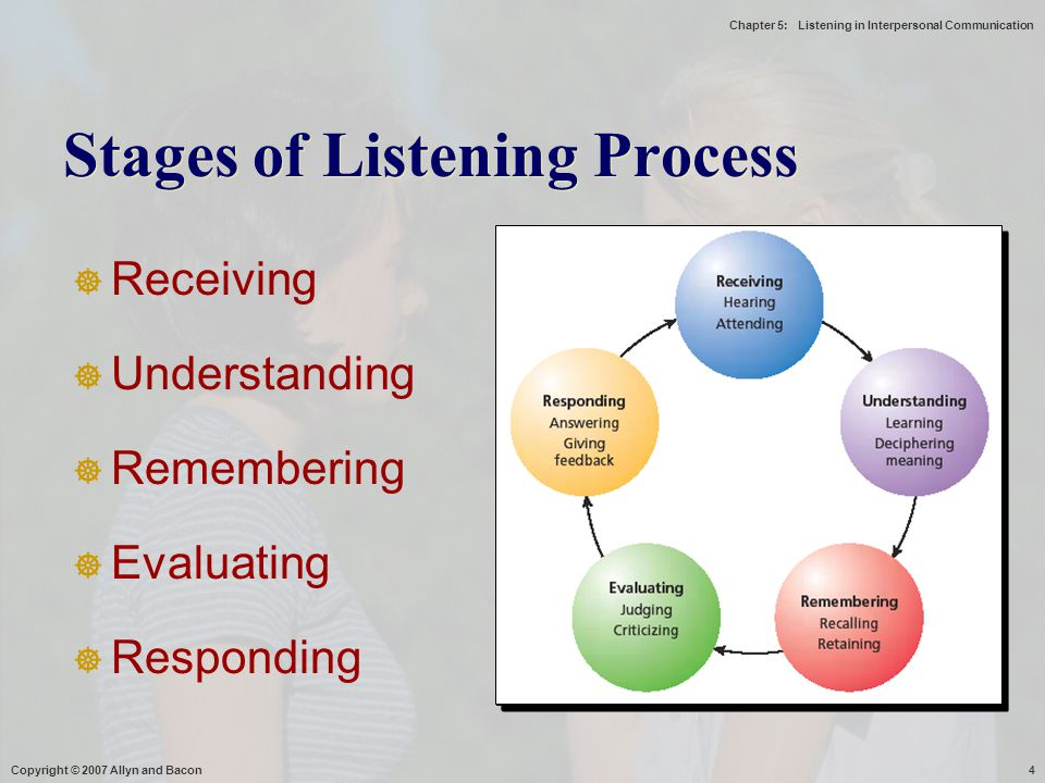 Stages of Listening Process