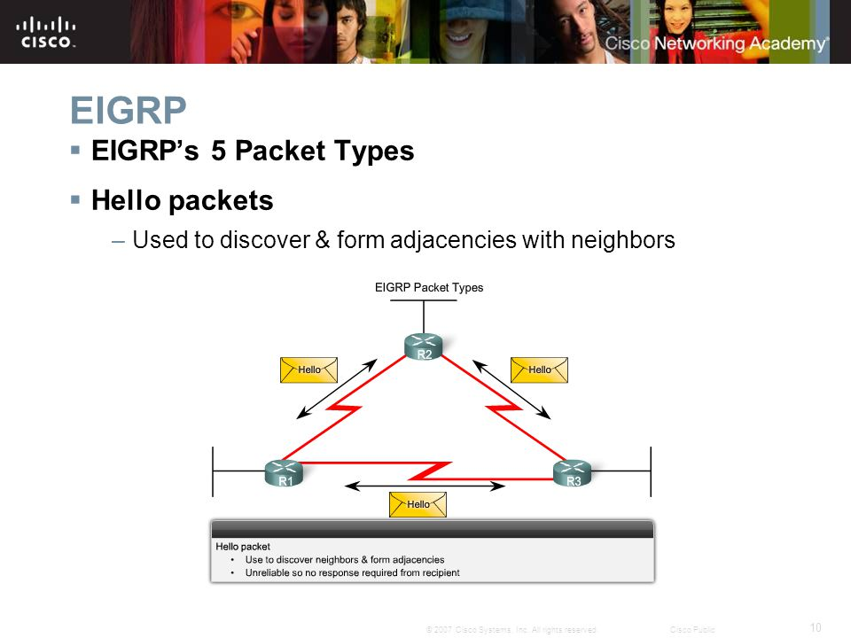 EIGRP EIGRP's 5 Packet Types Hello packets