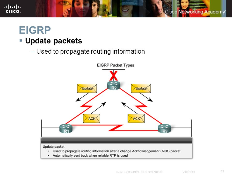 EIGRP Update packets Used to propagate routing information