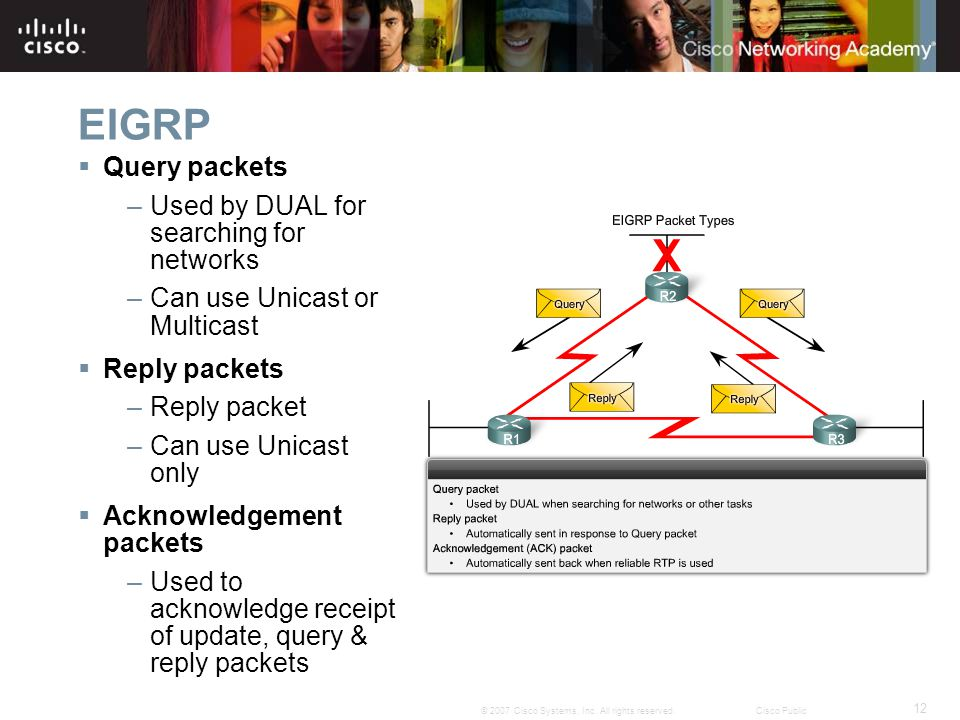 EIGRP Query packets Used by DUAL for searching for networks