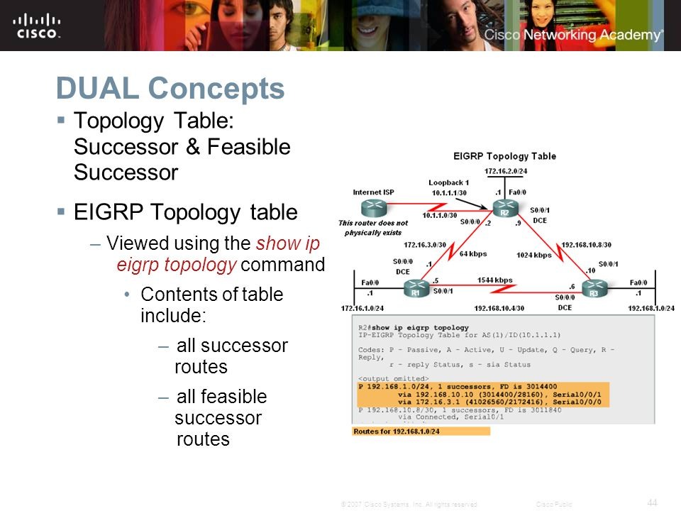 DUAL Concepts Topology Table: Successor & Feasible Successor