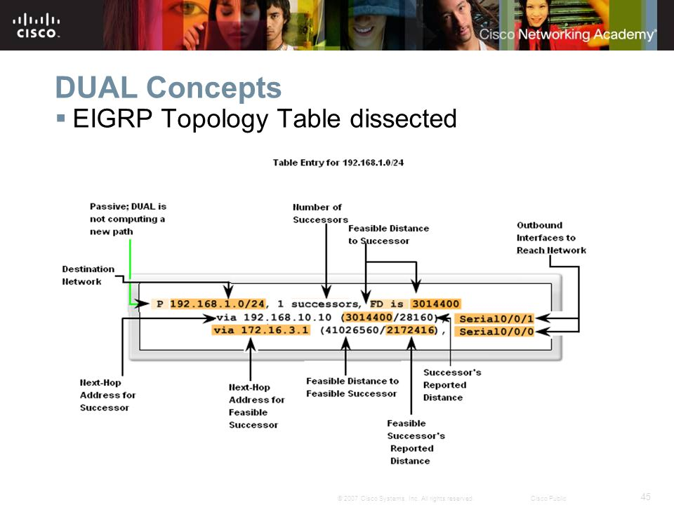 DUAL Concepts EIGRP Topology Table dissected