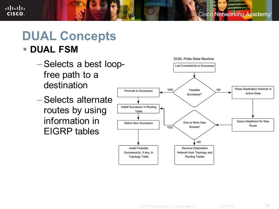 DUAL Concepts DUAL FSM Selects a best loop-free path to a destination