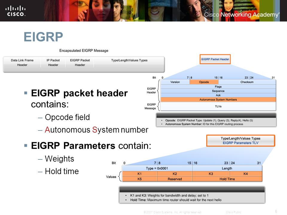 EIGRP EIGRP packet header contains: EIGRP Parameters contain: