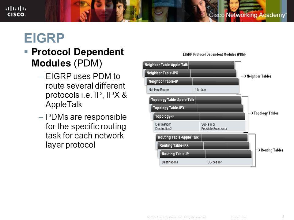 EIGRP Protocol Dependent Modules (PDM)