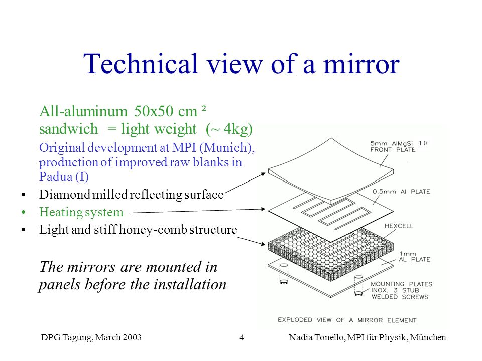 Technical view of a mirror