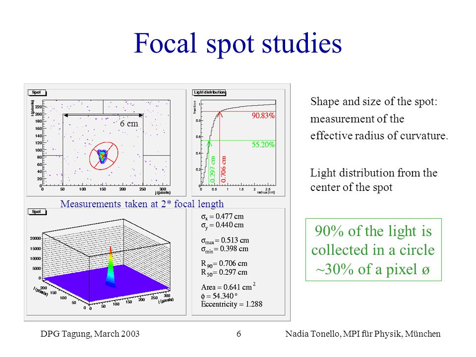 Focal spot studies Shape and size of the spot: measurement of the. effective radius of curvature.