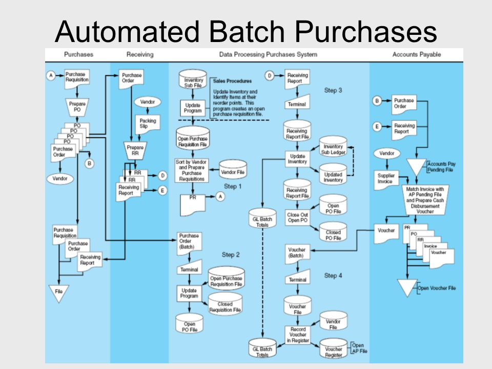 Automated Batch Purchases