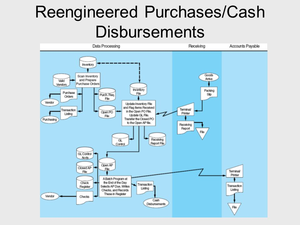 Reengineered Purchases/Cash Disbursements