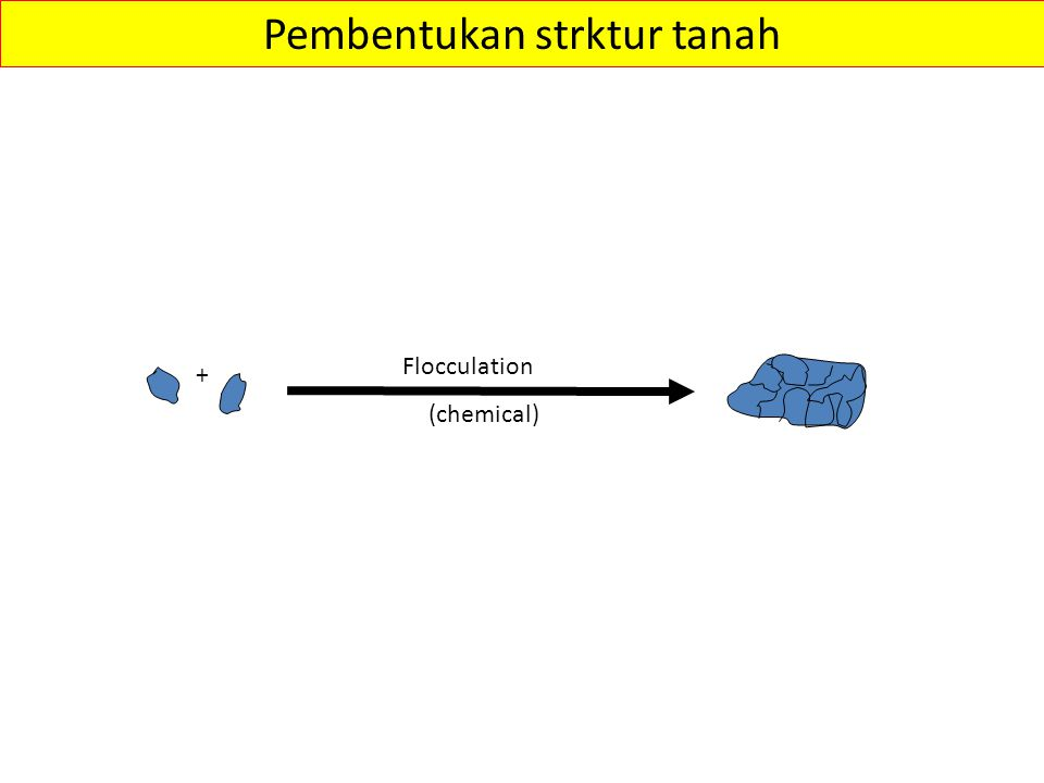 Pembentukan strktur tanah