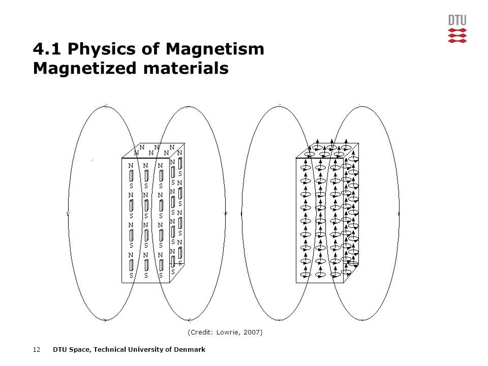 4.1 Physics of Magnetism Magnetized materials