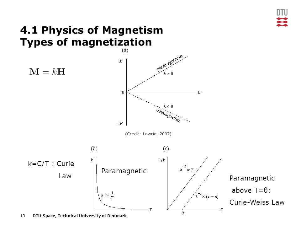 4.1 Physics of Magnetism Types of magnetization