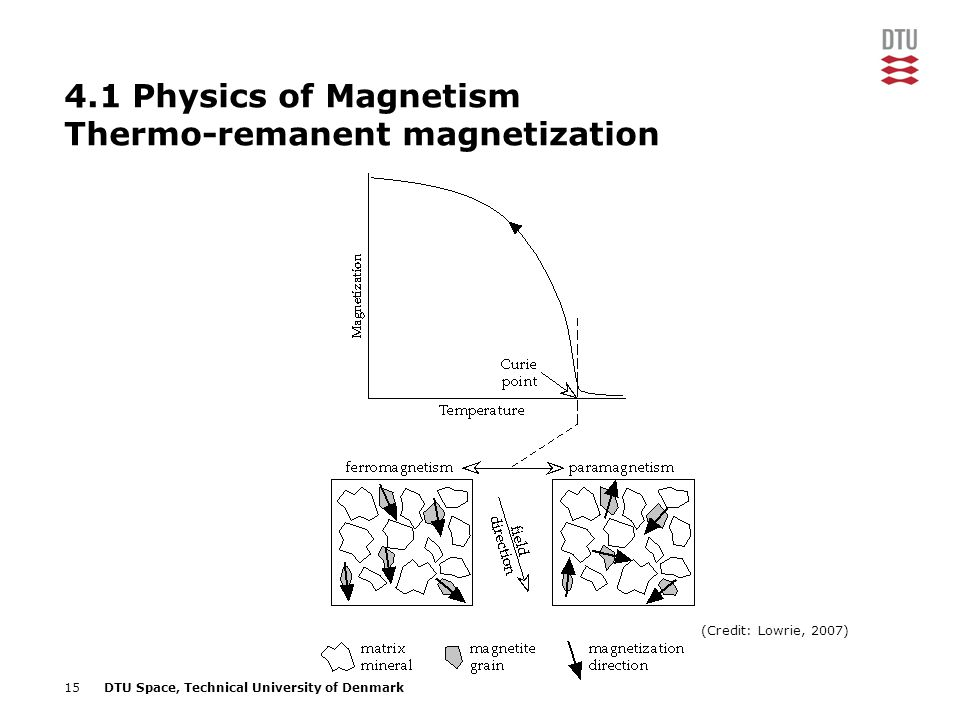 4.1 Physics of Magnetism Thermo-remanent magnetization
