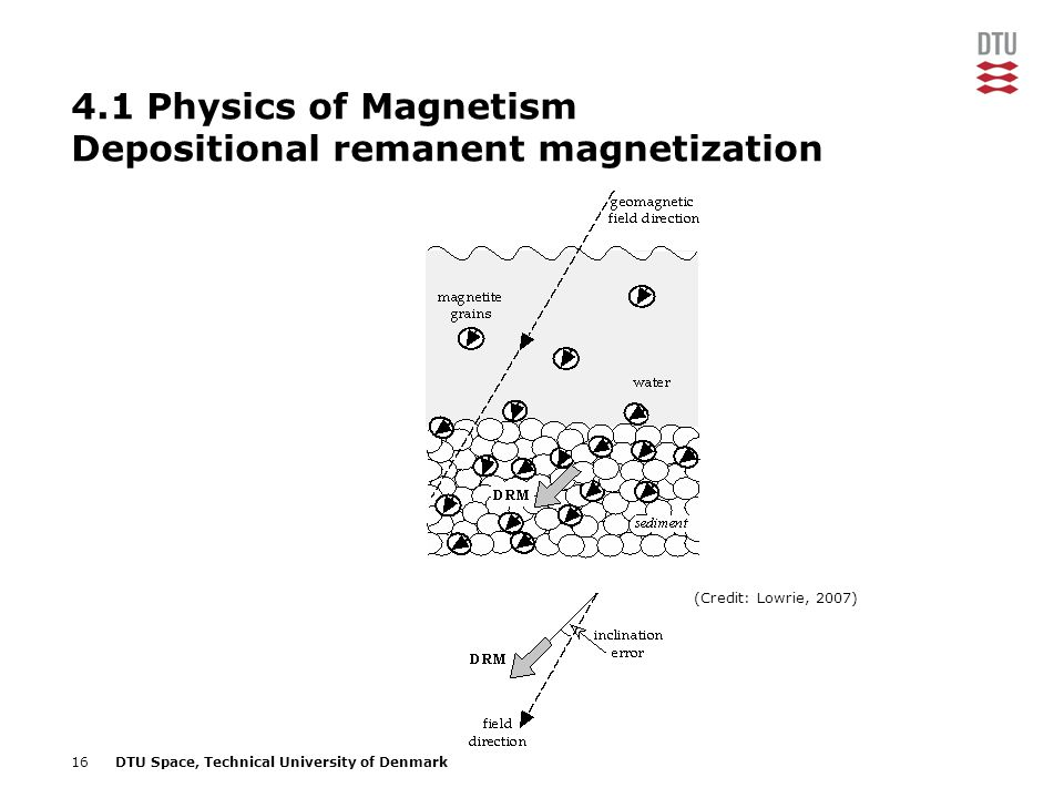 4.1 Physics of Magnetism Depositional remanent magnetization
