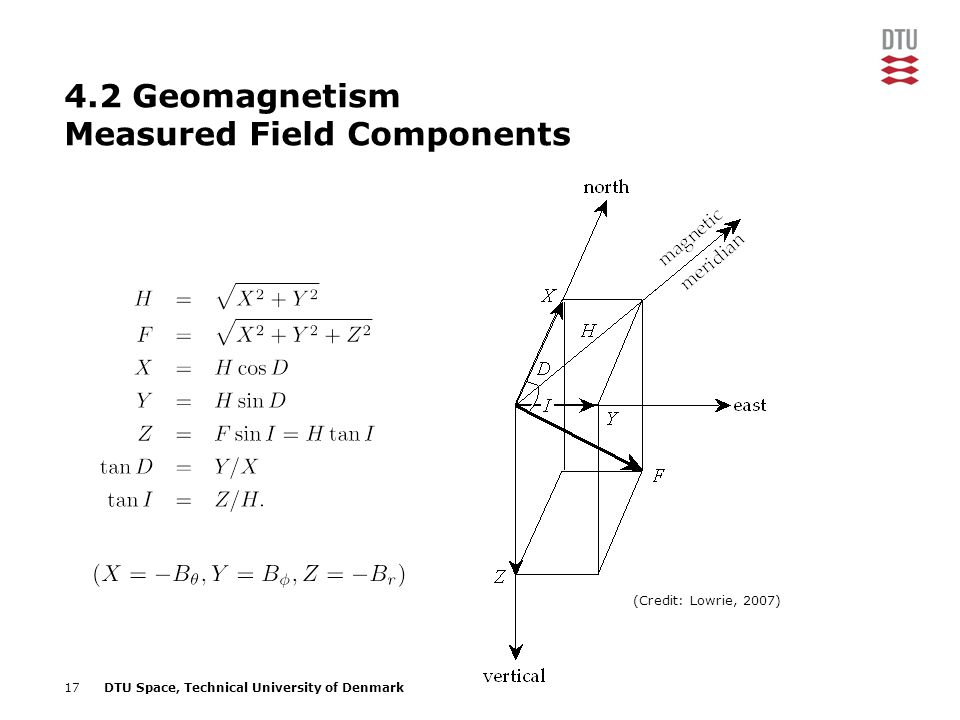 4.2 Geomagnetism Measured Field Components