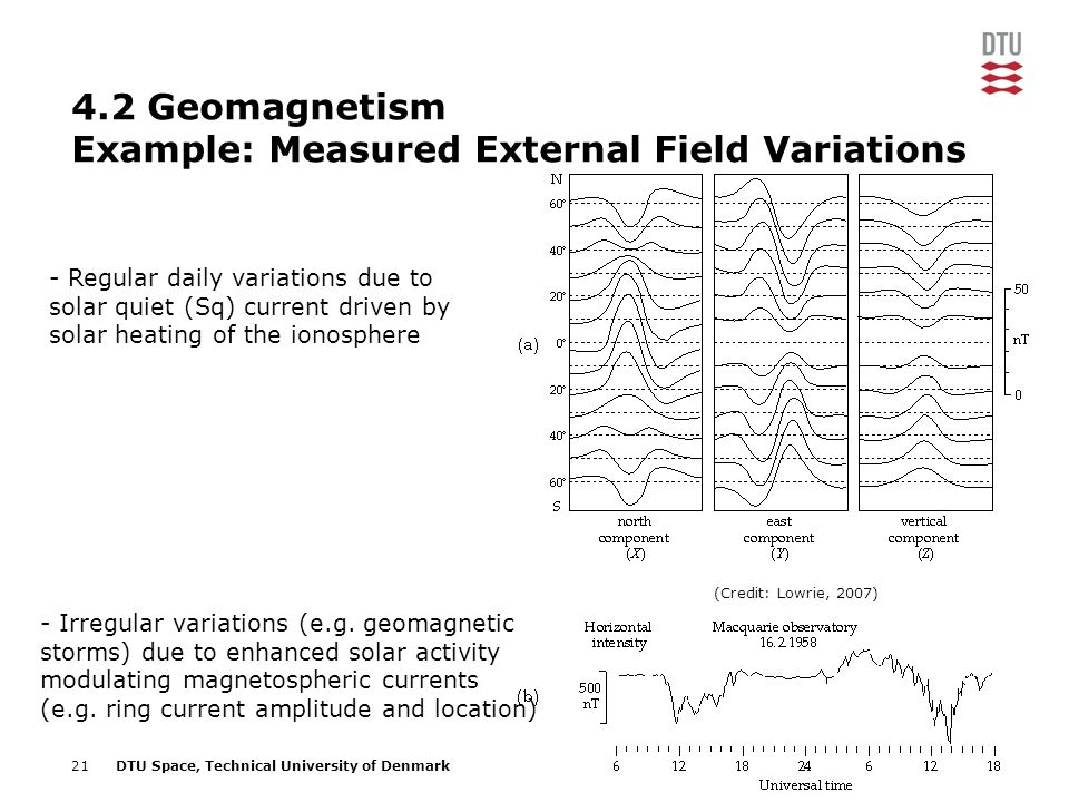 4.2 Geomagnetism Example: Measured External Field Variations