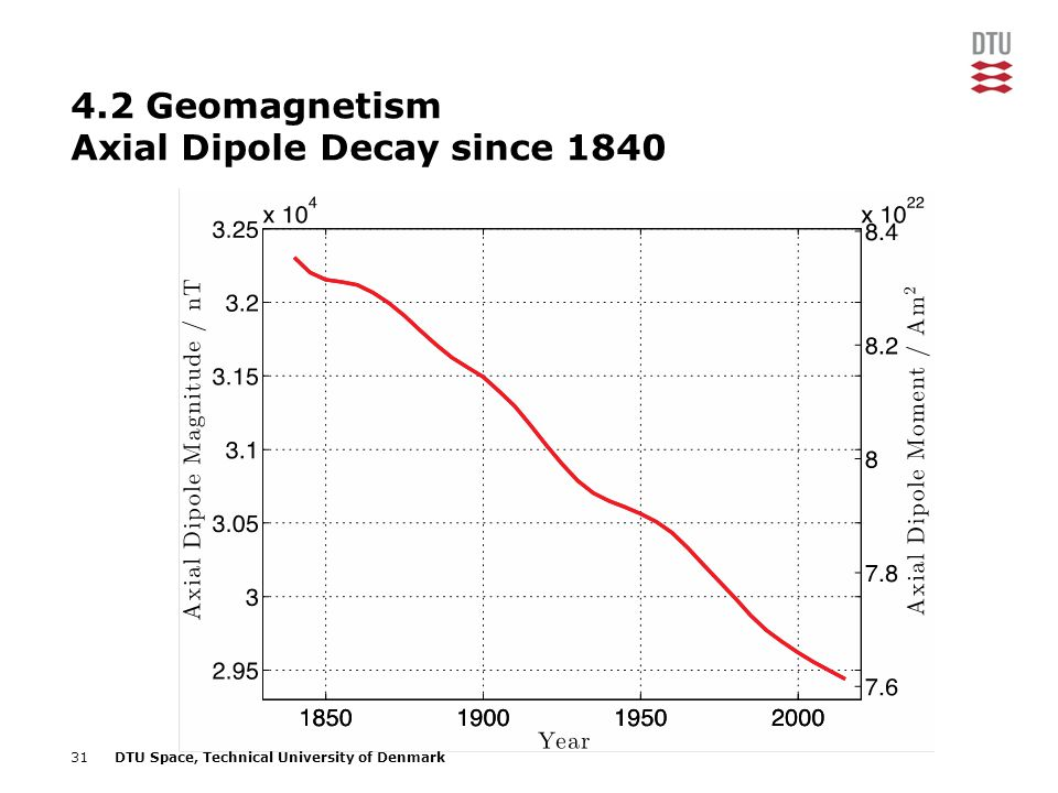 4.2 Geomagnetism Axial Dipole Decay since 1840