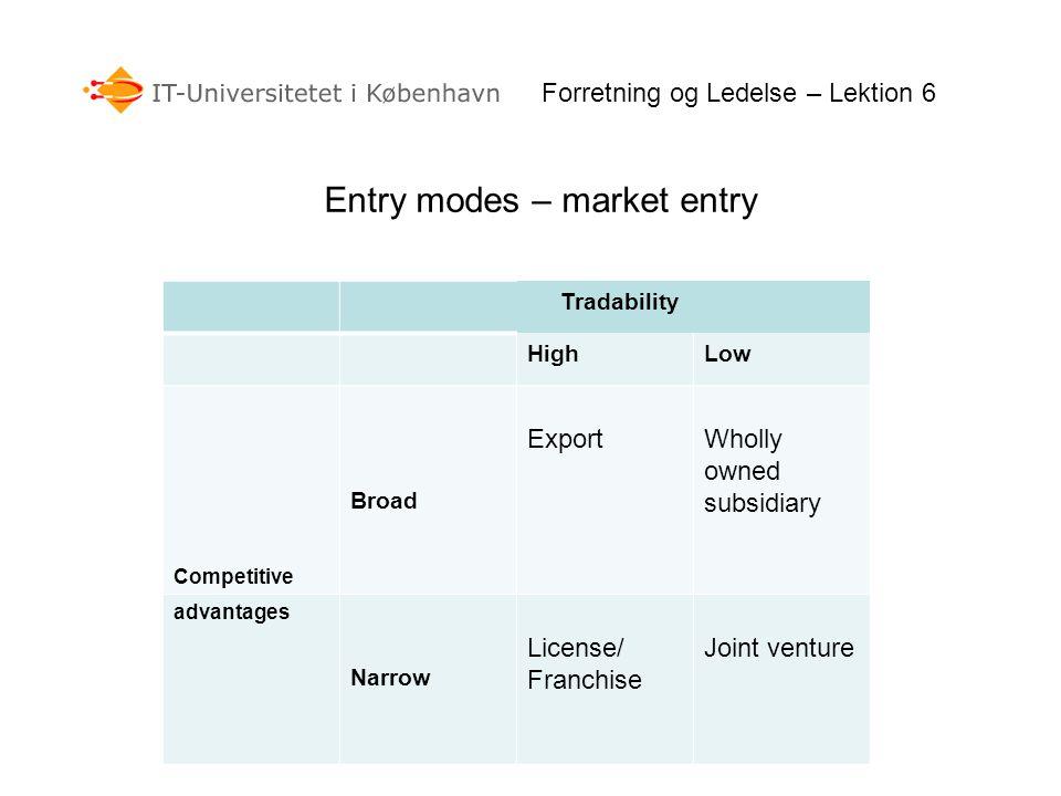 Entry modes – market entry