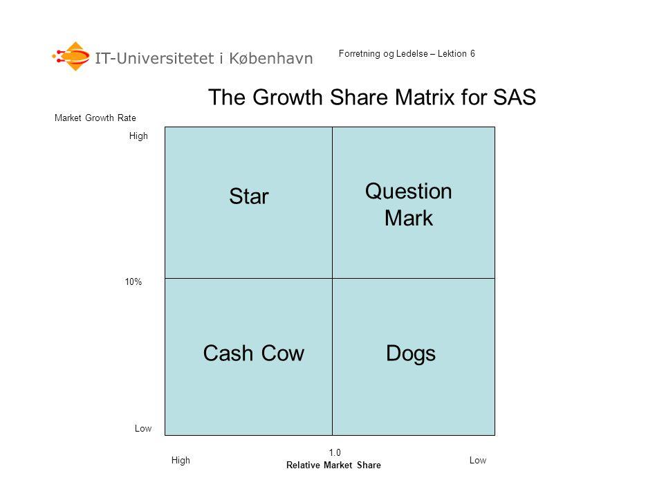 The Growth Share Matrix for SAS