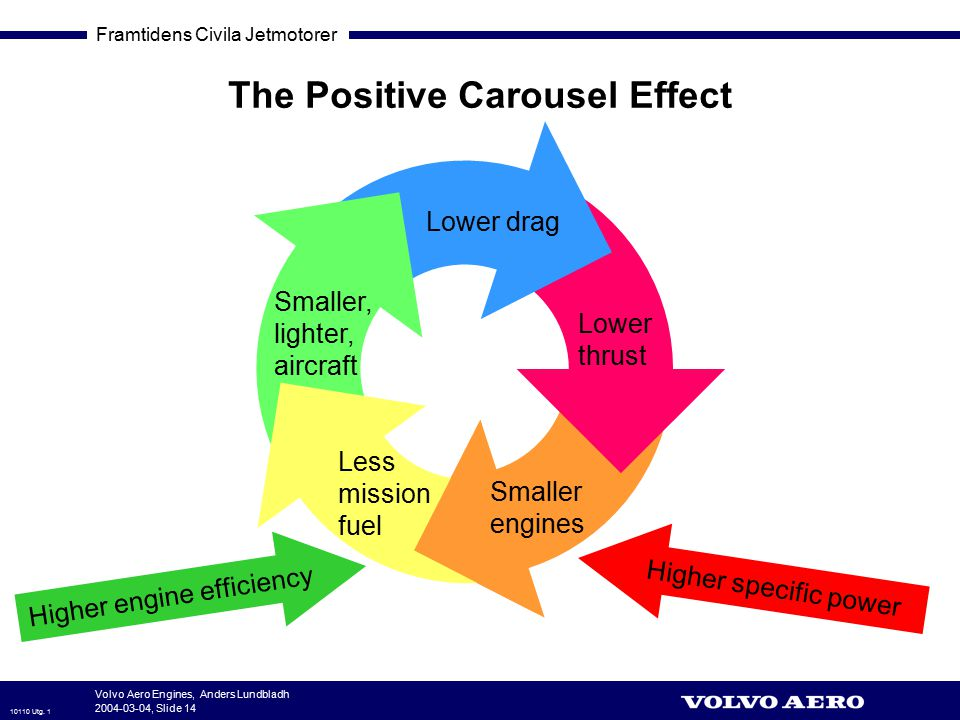 The Positive Carousel Effect