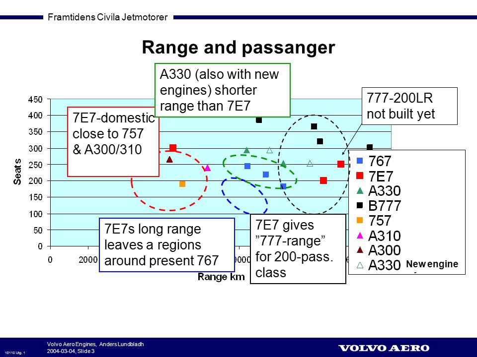 Range and passanger A330 (also with new engines) shorter range than 7E7. 777-200LR not built yet. 7E7-domestic close to 757 & A300/310.