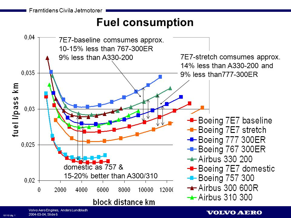 Fuel consumption 7E7-baseline comsumes approx. 10-15% less than 767-300ER 9% less than A330-200.