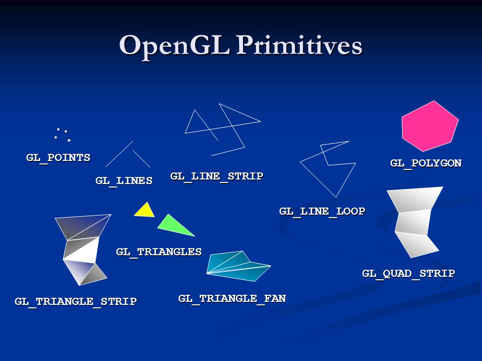 OpenGL Primitives GL_POINTS GL_POLYGON GL_LINE_STRIP GL_LINES