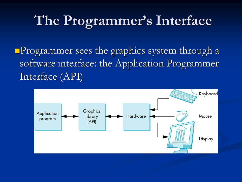 The Programmer's Interface