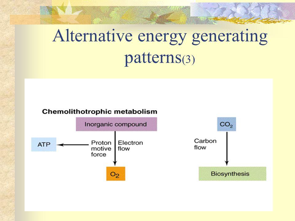 Alternative energy generating patterns(3)