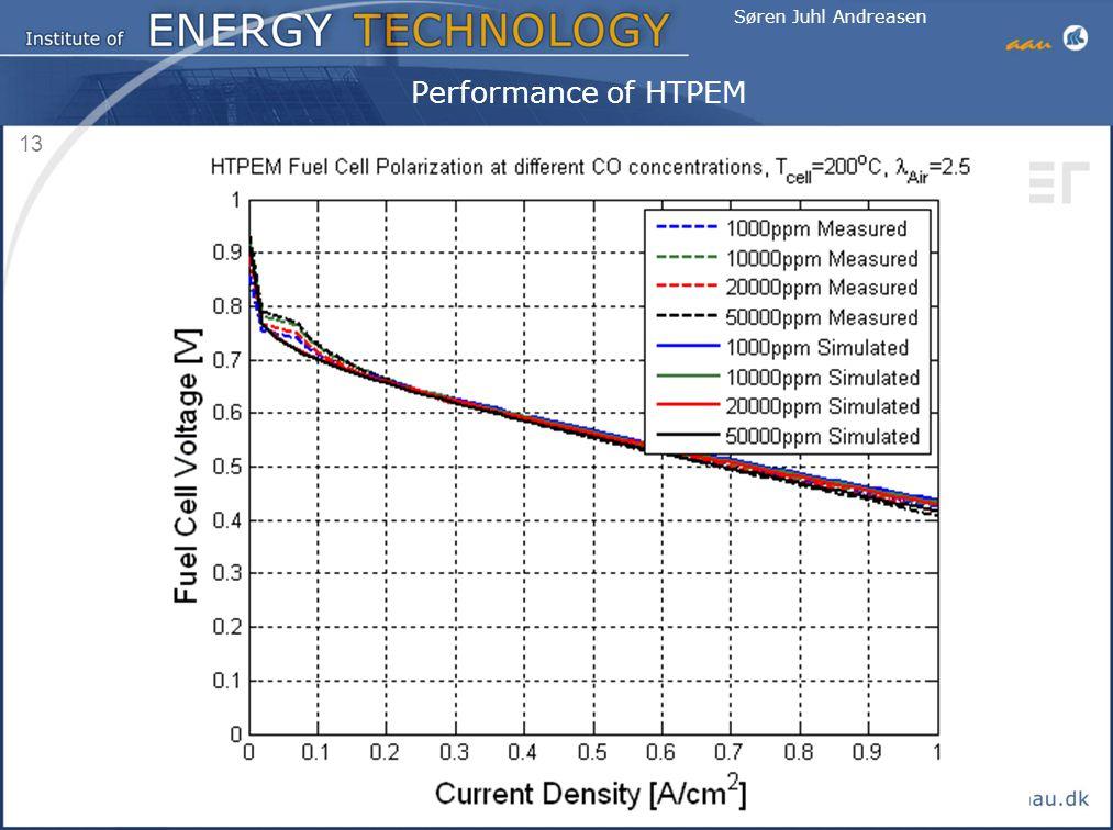 Performance of HTPEM