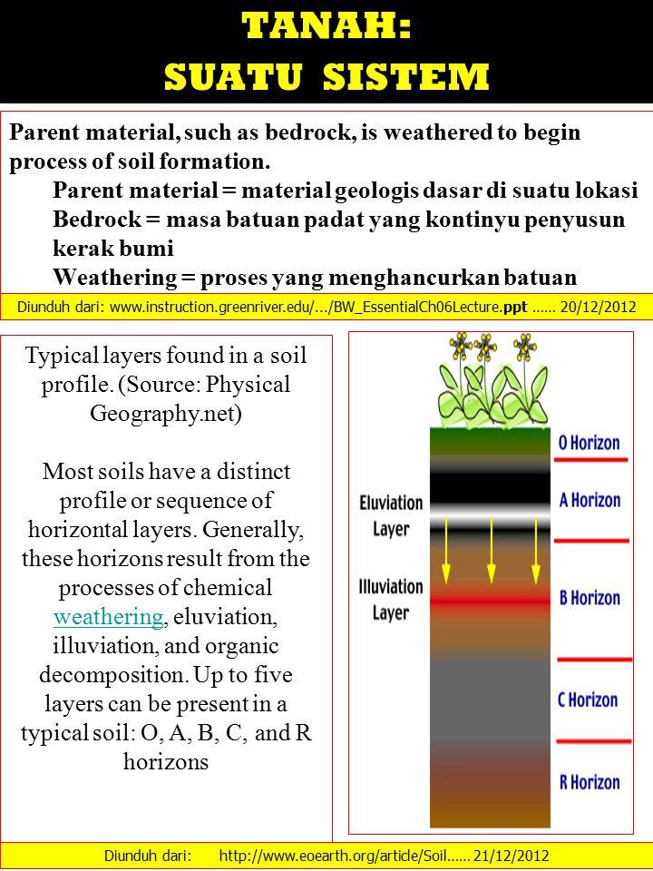 Diunduh dari: http://www.eoearth.org/article/Soil…… 21/12/2012