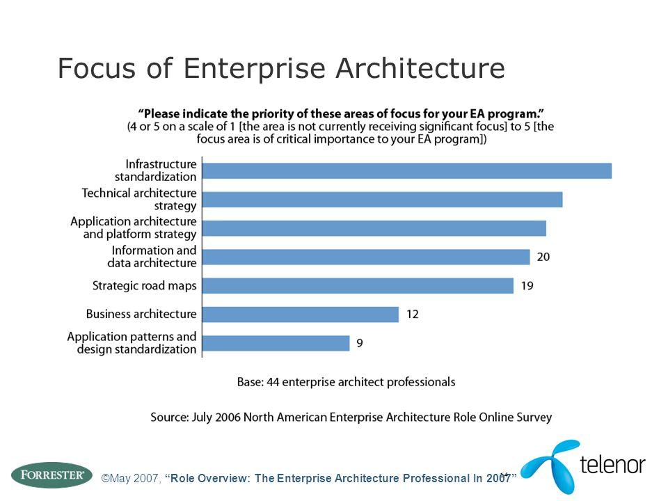 Focus of Enterprise Architecture