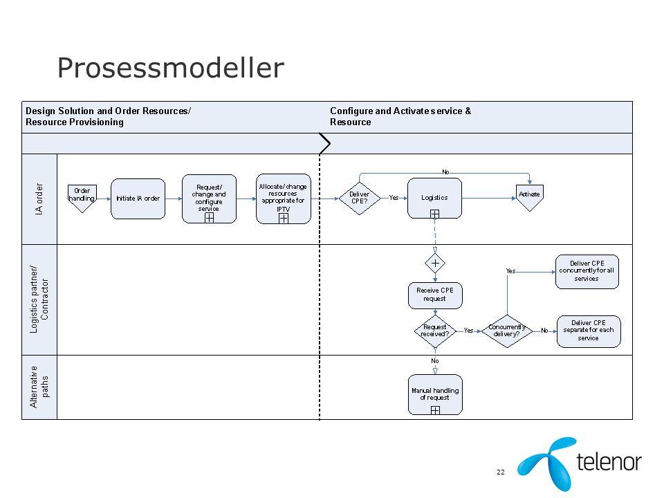 Prosessmodeller