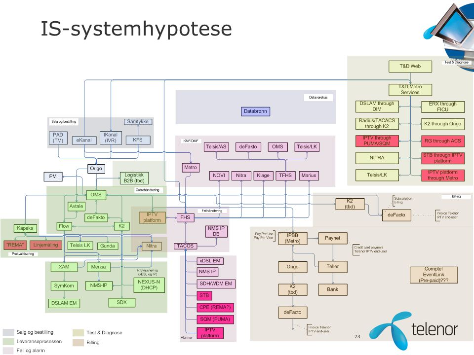 IS-systemhypotese