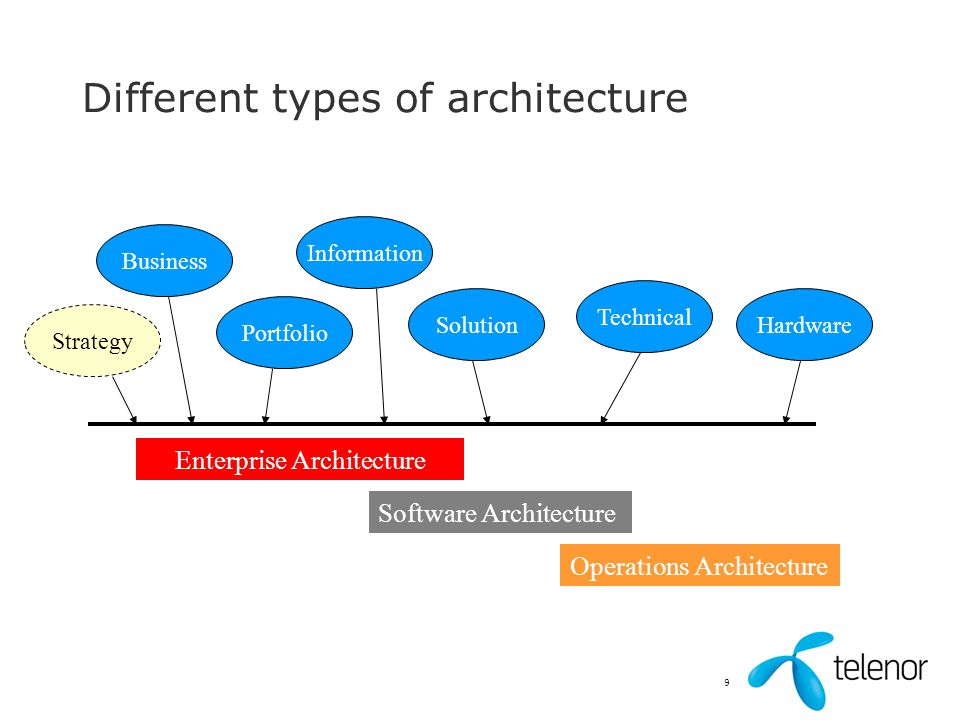 Different types of architecture