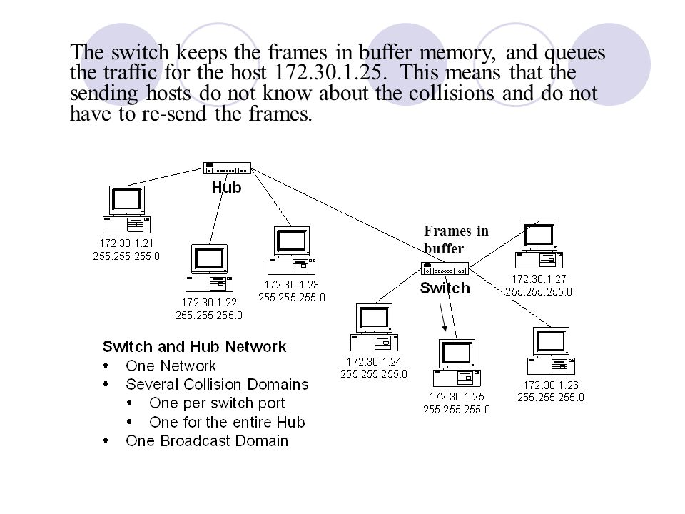 The switch keeps the frames in buffer memory, and queues the traffic for the host 172.30.1.25. This means that the sending hosts do not know about the collisions and do not have to re-send the frames.