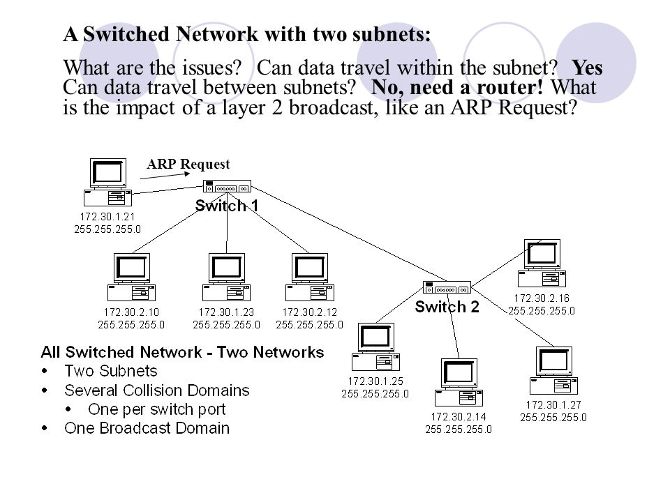 A Switched Network with two subnets: